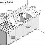appliance Home Inspection Checklist Provo